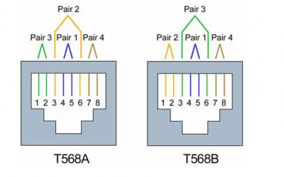 A Distinction with a difference – T568A or T568B?