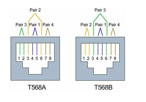 T568a Or T568b, T568a And T568b Wiring Schemes