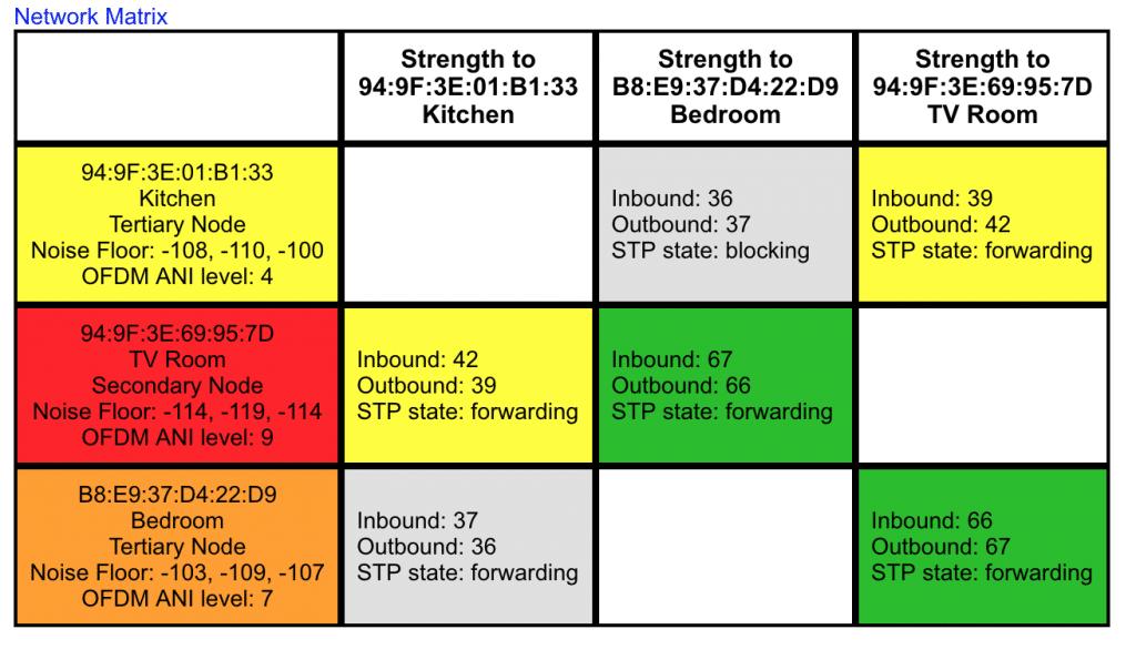 Sonos signal strength matrix