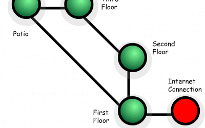 What is a mesh Wi-Fi local network?